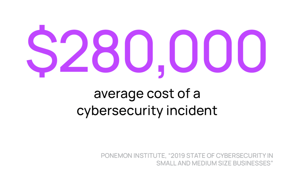 Ponemon statistic, $280,000 average cost of a cybersecurity incident.