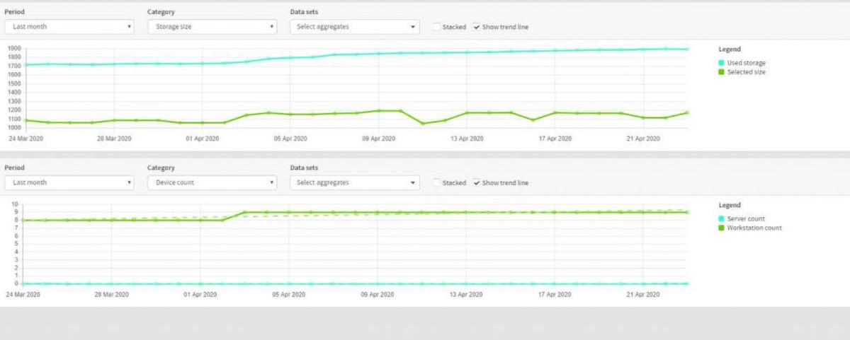 Backup storage and server charts