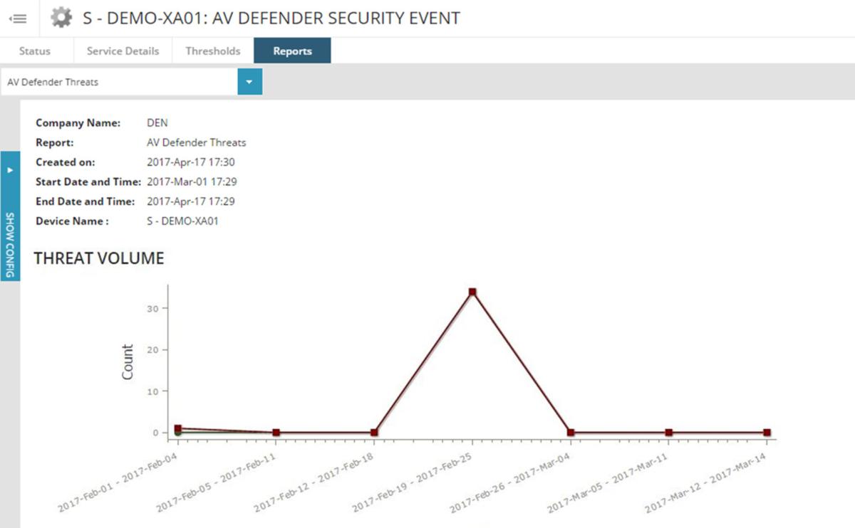 threat report chart