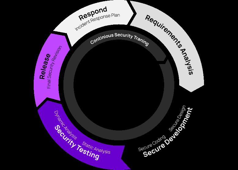 Diagram - Secure Development Lifecycle